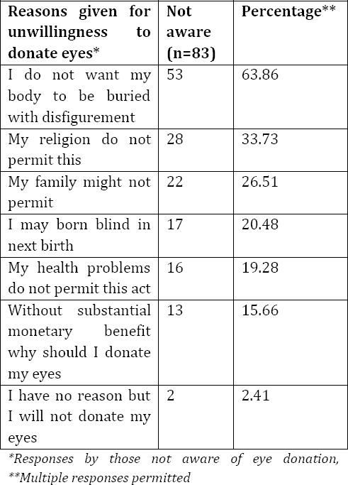Awareness towards eye donation among general population: a cross
