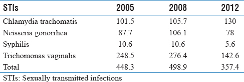 Table 1: Global incidence estimates for 2005, 2008, and 2012 (millions of cases)