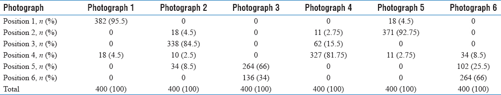 Table 2: Distribution of the study participants based on the position assigned to each photograph (<i>n</i>&#61;400)